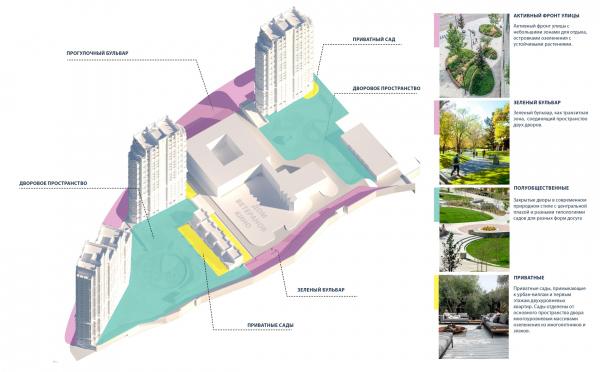 Схема уровней приватностей. Городские резиденции «Spires» © GAFA Architects