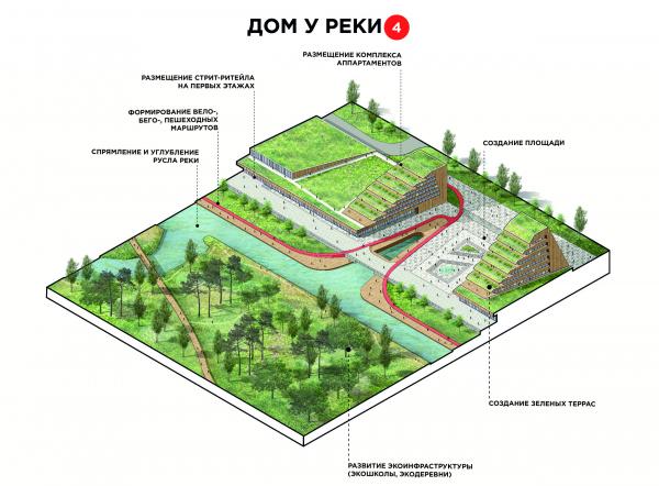 Конкурсный проект регенерации и развития территории поймы и прилегающих территорий реки Свияги Института Градплана Москвы