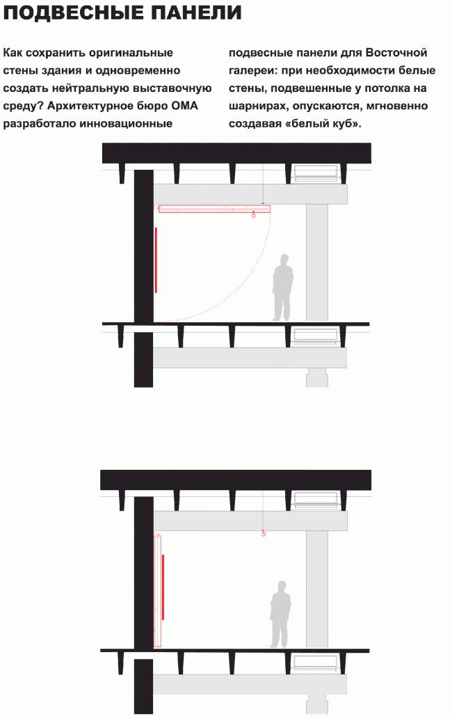 Музей «Гараж» в Парке Горького. Подвесные панели. ОМА разработало инновационные панели специально для Восточной галереи: при необходимости белые стены, подвешенные у потолка на шарнирах, опускаются, мгновенно создавая «белый куб». Разрез © OMA, FORM Bureau, Buromoscow, Вернер Зобек