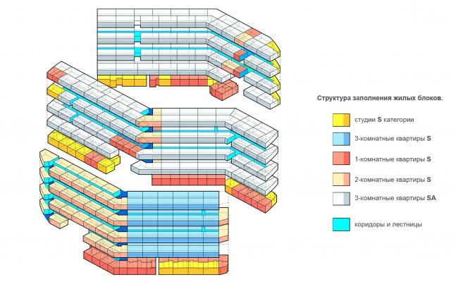Структура заполнения жилых блоков
