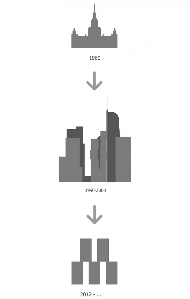 М-Сити: принципиальная схема © ТПО «Резерв» & MVSA