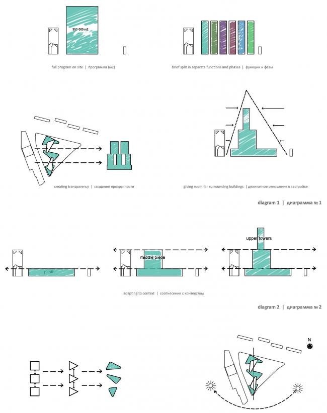 М-Сити: диаграмма © ТПО «Резерв» & MVSA