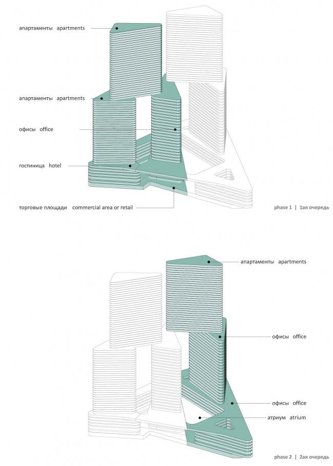 М-Сити. Распределение очеердей строительства. © ТПО «Резерв» & MVSA
