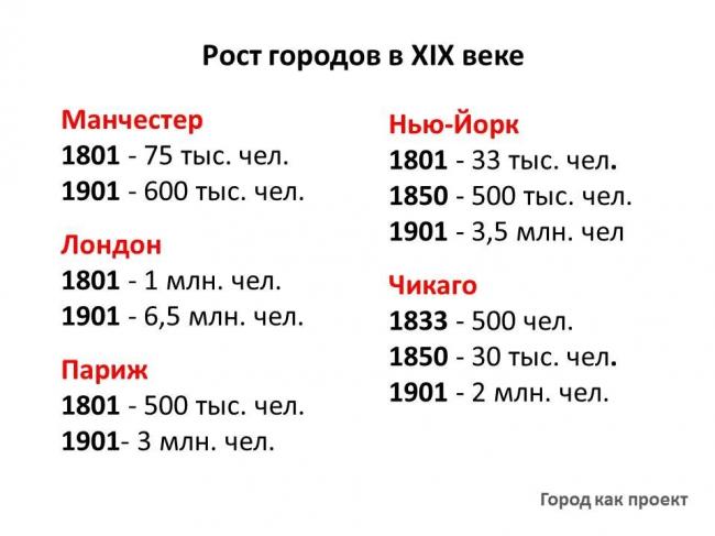Рост городов в XIX веке