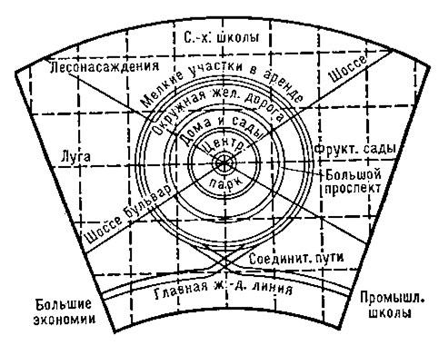 Схема города-сада Э.Говарда