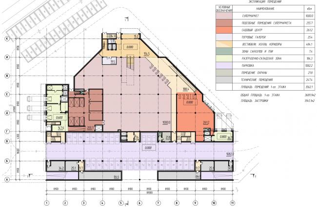 План 1 этажа. Функциональное зонирование