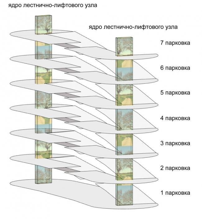 Автостоянка открытого типа в Крылатском. Схема. Проект, 2011-2012 © Архитектурная мастерская «Группа АБВ»