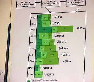 Схема распределения зеленых территорий по Москве