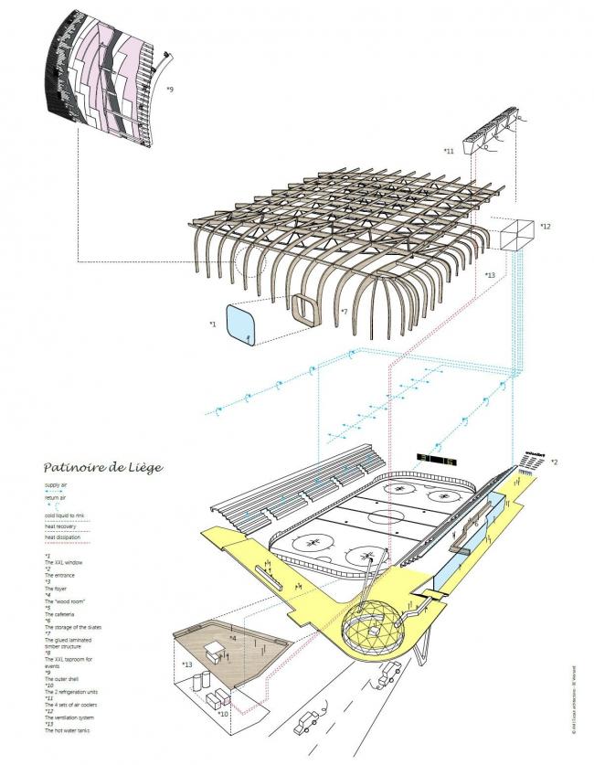 Олимпийская ледовая арена © L'Escaut