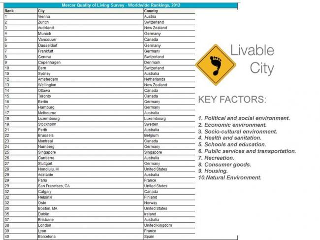 Рэнкинг агентства Mercer, фрагмент таблицы. Источник www.mercer.com