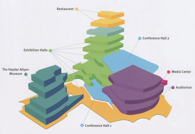 Объемная схема внутренних функций Центра. © Heydar Aliyev Center