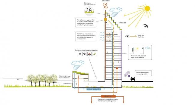 Конкурсный проект HSB 2023 © Berg | C.F. Møller Architects
