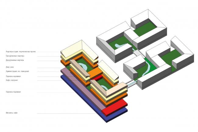 Функциональная схема. Кварталы арендного жилья. Проект Егора Королева