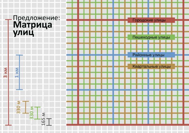 Матрица улиц. Из презентации Андрея Гнездилова