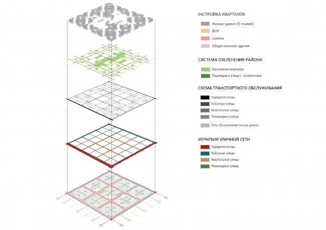 Система организации квартальной планировки. Из презентации Андрея Гнездилова