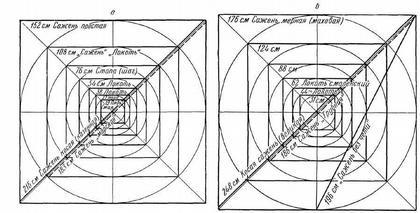 Рис. 3. Графическое изображение русских саженей и их долей по принципу «вавилона» (из статьи Б. А. Рыбакова, 1949)