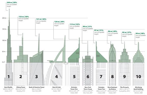 10 небоскребов с наибольшей «высотой тщеславия» (расположены по абсолютной высоте) © CTBUH