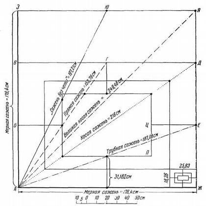 Рис. 15. Единая геометрическая система древнерусских мер длины