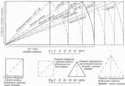 Рис. 16. Геометрические взаимоотношения древнерусских мер