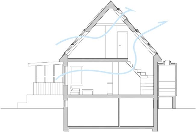 Схема циркуляции воздуха в реконструированном доме. Иллюстрация с сайта www.velux.com