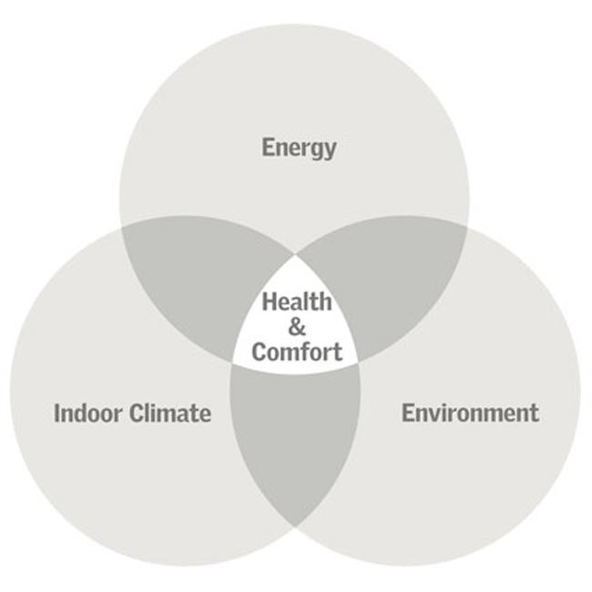 Схема взаимодействия систем концепции «Активный дом». Иллюстрация с сайта www.velux.com