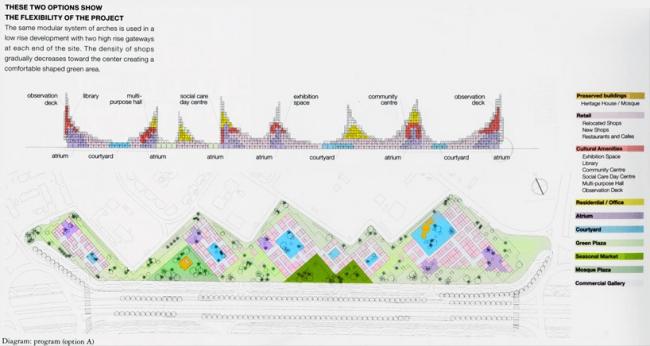 Мастер-план застройки квартала с многофункциональным комплекcом Souk Mirage © Sou Fujimoto Architects