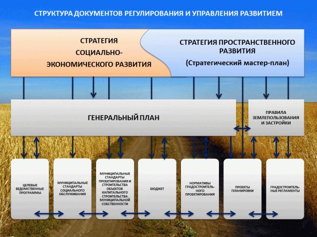 Структура документов регулирования и управления развитием (А.В. Головин). Предоставлено А.Ложкиным