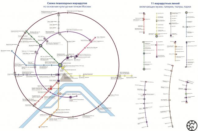 Проект «Культурный навигатор», часть 1: «Культурная карта». Авторы – CITIZENSTUDIO, Д. Никишин, М. Бейлин. Изображение с сайта moscowidea.ru