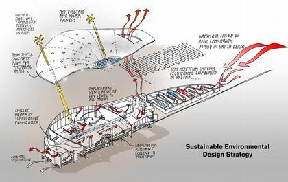 Космопорт Америка. Схема с указанием «зеленых» элементов проекта