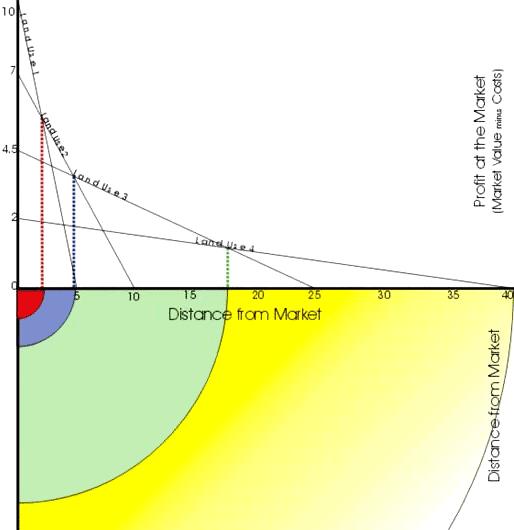 Схема соотношения ценности земли и транспортных расходов по фон Тюнену. С удалением от рынка ценность земли падает / csiss.org, Scott Crosier