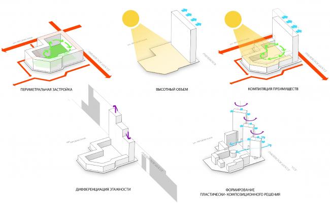 Концепция жилого комплекса на Рублевском шоссе © АБ «Атриум»
