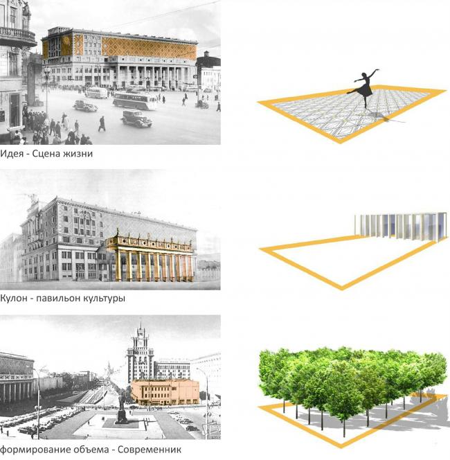 Основные идеи / Концепция благоустройства Триумфальной площади. «ST rauma. Ландшафтная архитектура»