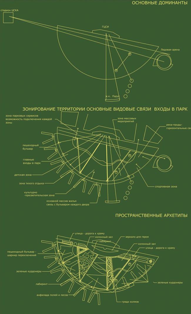 Схема построения архитектурно- градостроительной и   функциональной  структуры парка. Концепция парка «Ходынское поле» © Козлов Анатолий, Барсуков Денис