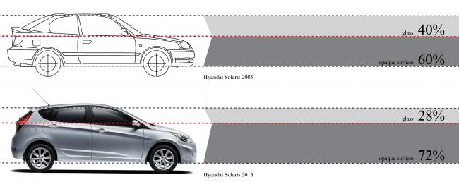 Машина постепенно превращается в оборонительное «сооружение». Из презентации Олены Гранкиной. Проект «Город дорог»