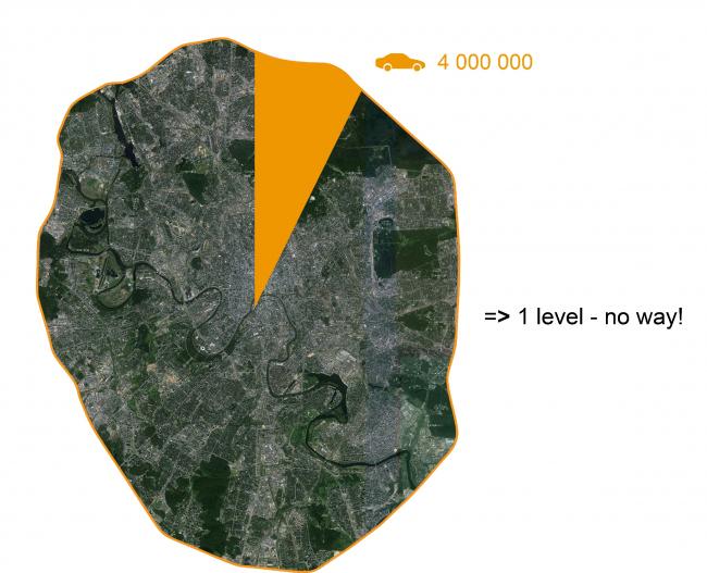 Все автомобили Москвы, поставленные рядом, занимают довольно большой процент всей ее территории. Необходимы многоуровневые парковки. Из презентации Е.Мазиной