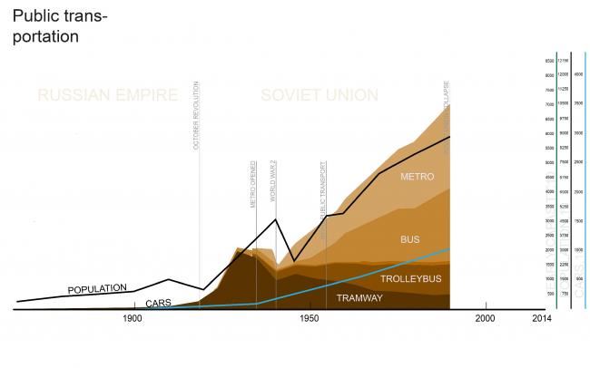 В Москве общественный транспорт был максимально развит до распада СССР. В 1990-м году общественным транспортом пользовалось более 7 млрд пассажиров. Из презентации Виталия Авдеева