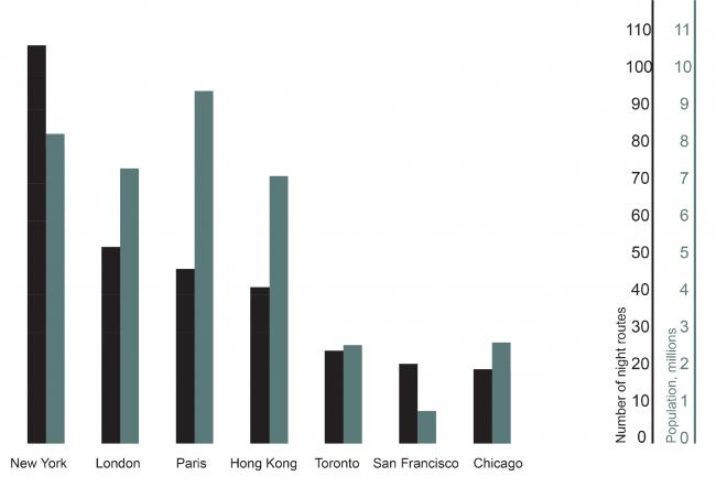 Традиции ночного общественного транспорта в крупнейших городах мира. Из презентации Виталия Авдеева