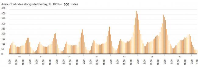 График позволяет оценить количество поездок на такси, приходящихся на ночное время, в течение недели и выходные. Из презентации Виталия Авдеева. Источник:  http://company.yandex.ru/