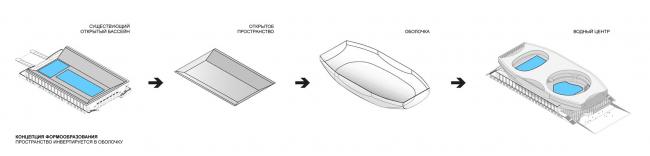 Концепция формообразования: пространство инвертируется в оболочку / Концепция реконструкции бассейна «Лужники», ДНК аг.