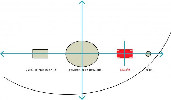 Схема расположения основных спортивных объеков в Лужниках. Красным цветом обозначено здание бассейна / Концепция реконструкции бассейна «Лужники», ДНК аг.