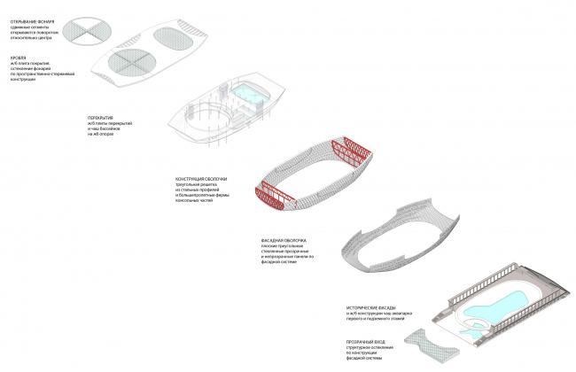 Конструктивные решения / Концепция реконструкции бассейна «Лужники», ДНК аг.