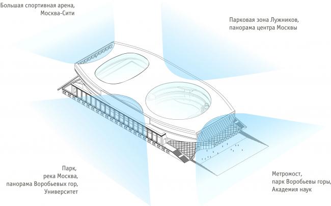 Видовые точки / Концепция реконструкции бассейна «Лужники», ДНК аг.