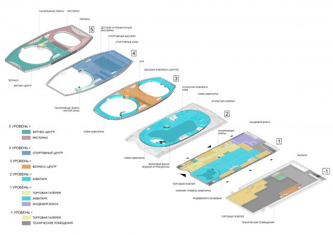 Функциональные схемы / Концепция реконструкции бассейна «Лужники», ДНК аг.