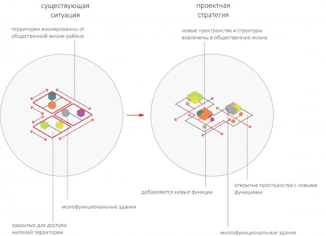 Проект Михаила Сергеева