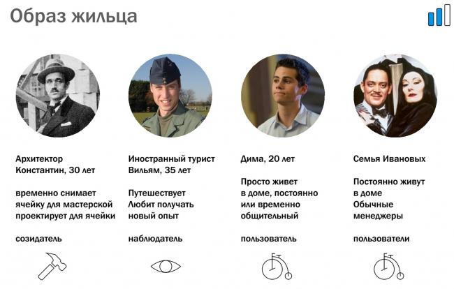 Анастасия Кучерова, Александр Кузнецов, Наталия Зубарева, Ирина Хорова. Проект «Возвращение домой»