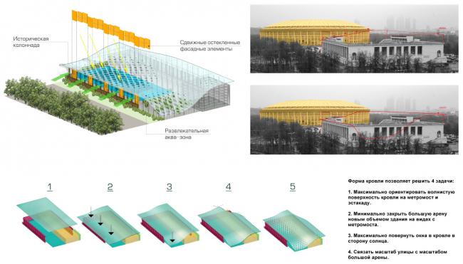 Ландшафтно-визуальный анализ территории и схема формообразования кровли комплекса. Концепция реконструкции бассейна «Лужники» © Arch Group