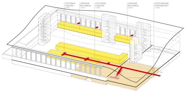 Схема функционального зонирования с указанием основных потоков посетителей. Магазины. Концепция реконструкции бассейна «Лужники» © Arch Group