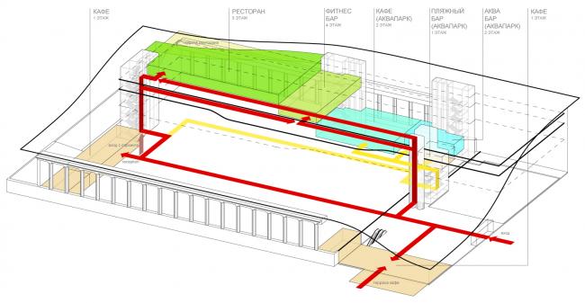 Схема функционального зонирования с указанием основных потоков посетителей. Еда. Концепция реконструкции бассейна «Лужники» © Arch Group