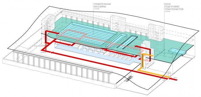 Схема функционального зонирования с указанием основных потоков посетителей. Бассейны. Концепция реконструкции бассейна «Лужники» © Arch Group
