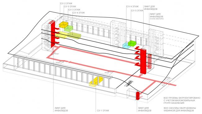 Схема доступа маломобильных групп населения к основным зонам комплекса. Концепция реконструкции бассейна «Лужники» © Arch Group